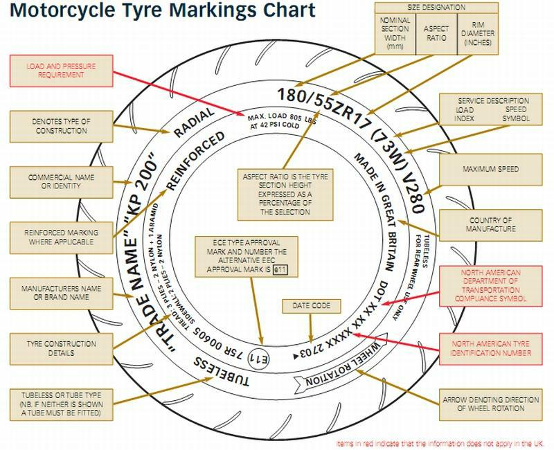 Tyre markings